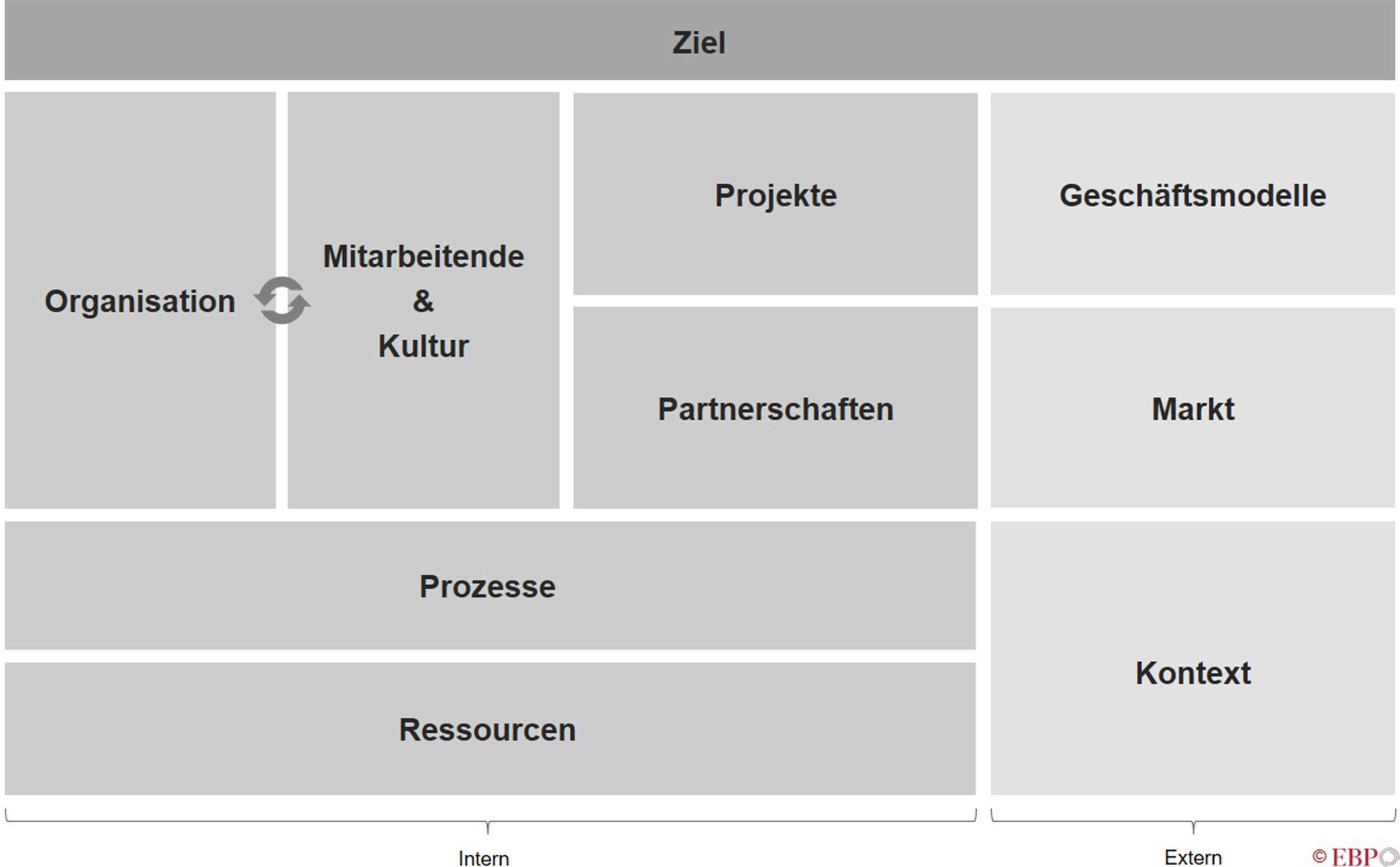 EBP Strategie Canvas